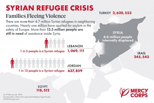 DREAM_SyrianRefugeesMap_0216_FINAL